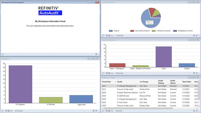 AutoAudit Internal audit software dashboard
